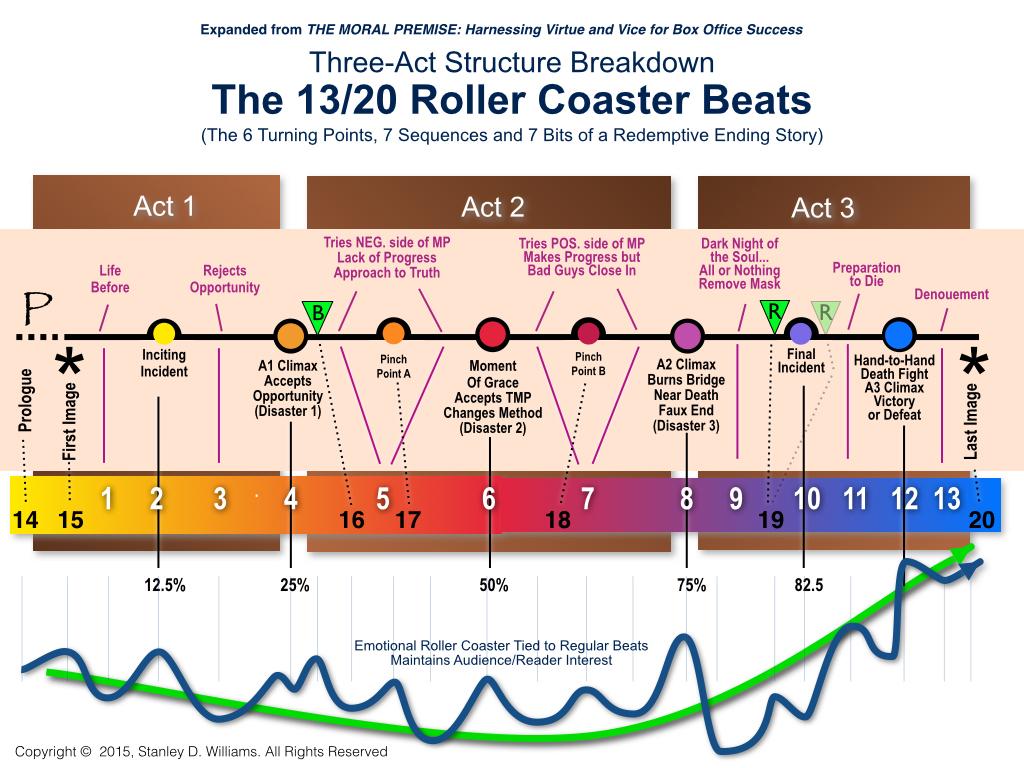 The Moral Premise Blog Story Structure Craft Emotional Roller Coaster