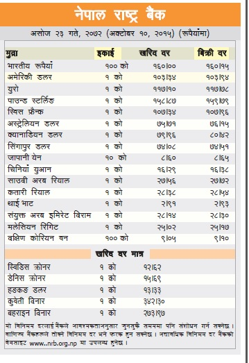 Today S Foreign Exchange Rate Nepal