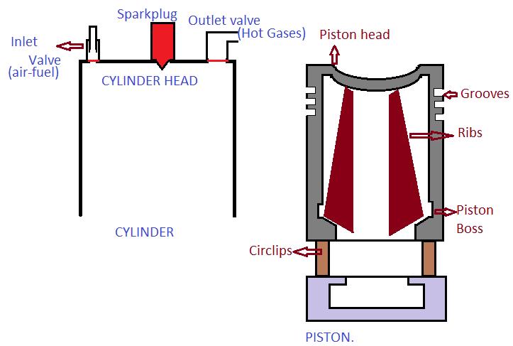 main parts of engine: