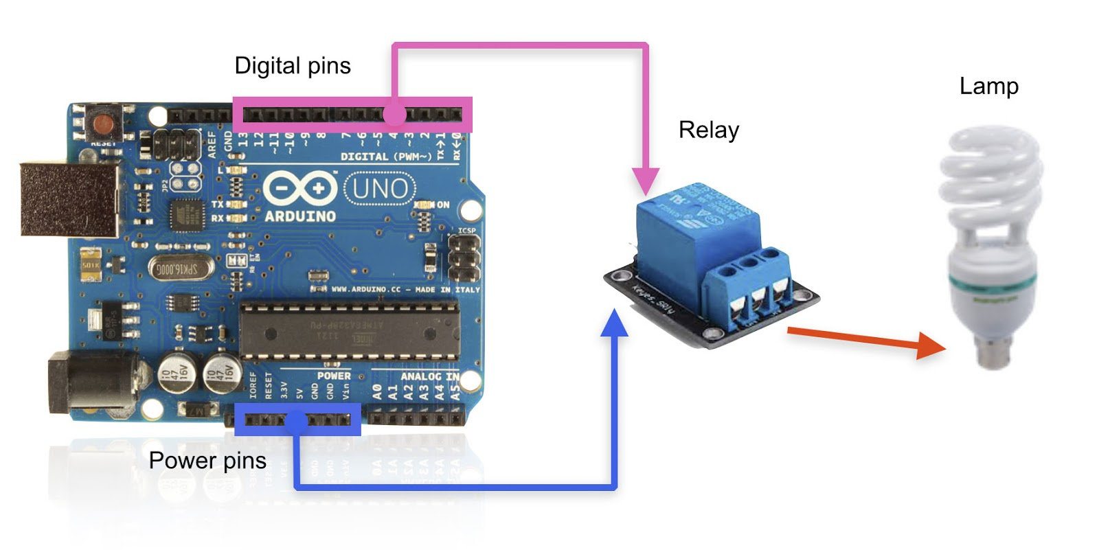 Home Automation Using Arduino (Relay Module)