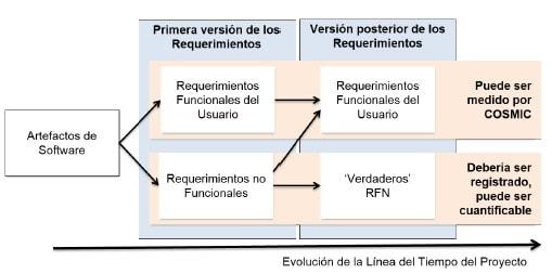 Estimaciones de Software con COSMIC la evolución de los requerimientos