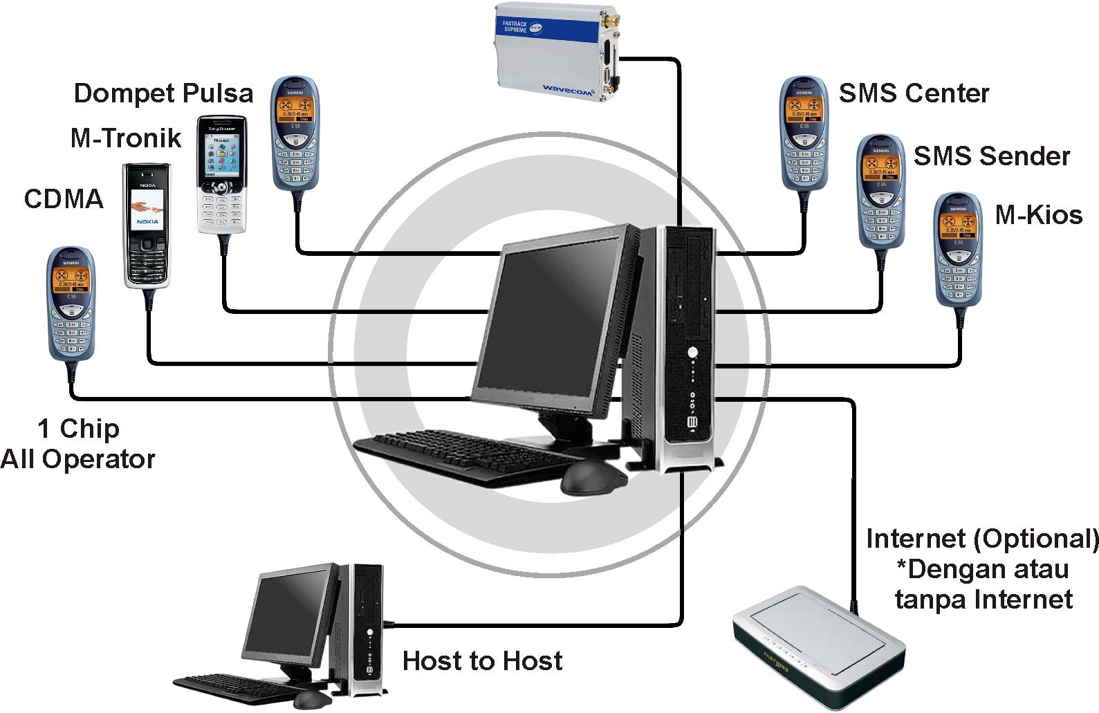 Hasil gambar untuk server mkios pulsa