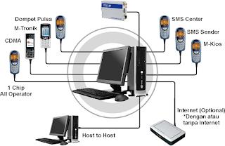 Bagaimana Cara Mengisi dan Menjaga Stok Produk pada Sebuah Server Pulsa?