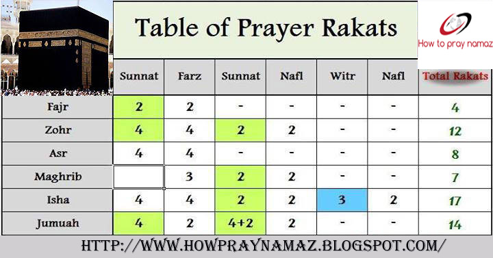 How To Pray Farz Namaz | How To Pray Namaz