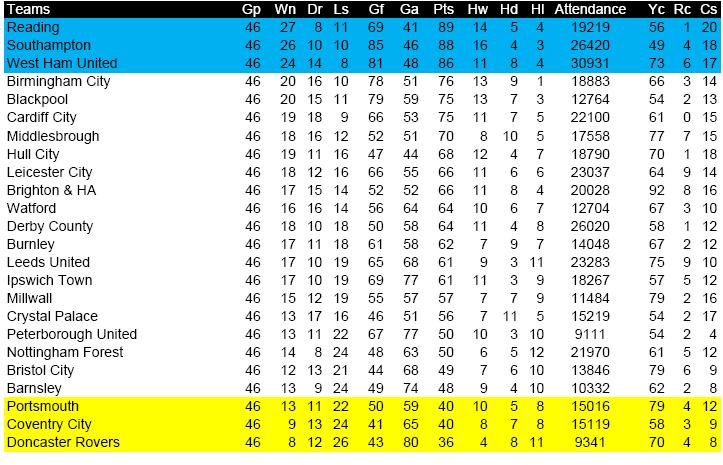 Enbsports aaron nielsen 2011 2012 english championship - Championship table standing ...