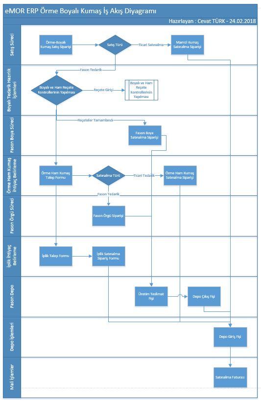 ERP Work Flow Chart
