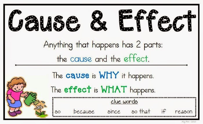 cause and effect relationship words a to z