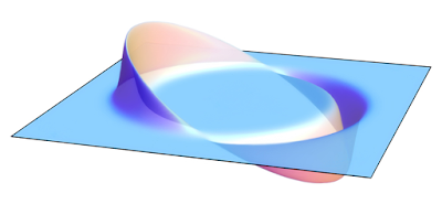 2-Dimensional Visualization of warped space time - Alcubierre drive