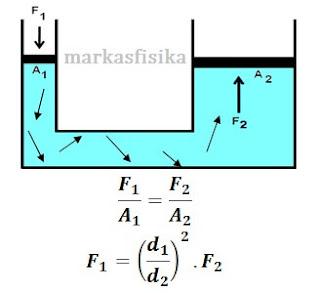 ringkasan materi fluida statis,materi fluida statis dan dinamis,materi fluida statis lengkap,Massa jenis merupakan suatu ukuran kerapatan,fisika Archimedes