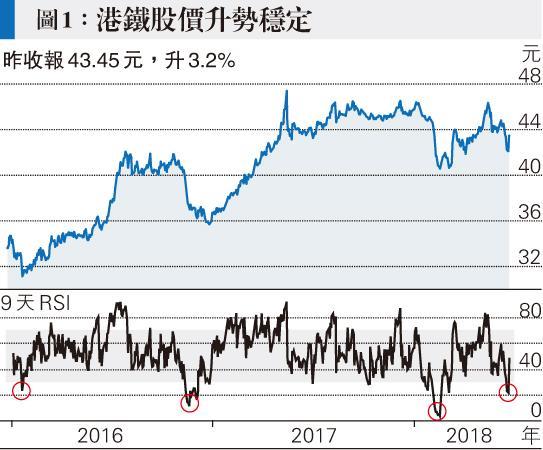 <66,1997>買收租股儲首期|MTR Corporation - 收息股筆記簿