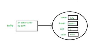 eksekusi statement menggunakan bahasa pemrograman Java