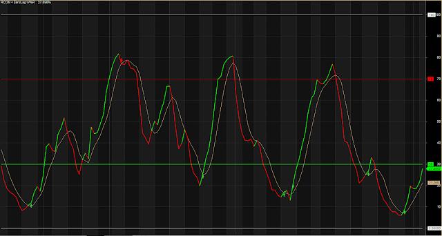 Accurate Result Zero Lag Indicator