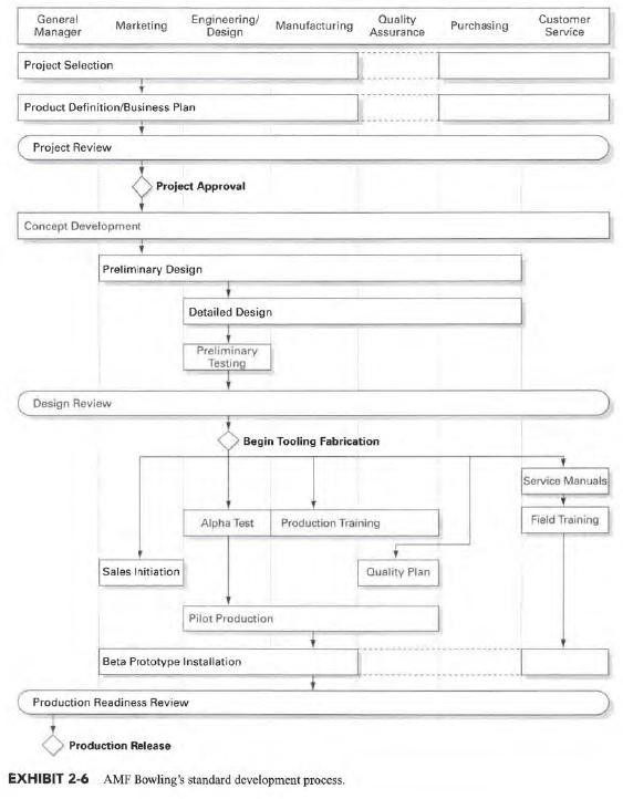 Product Design Product Development Organizations
