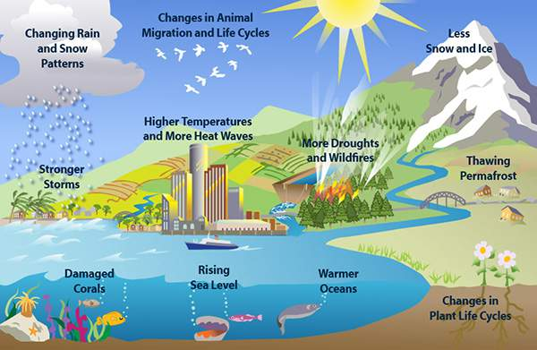 Gambar pemanasan global / global warming