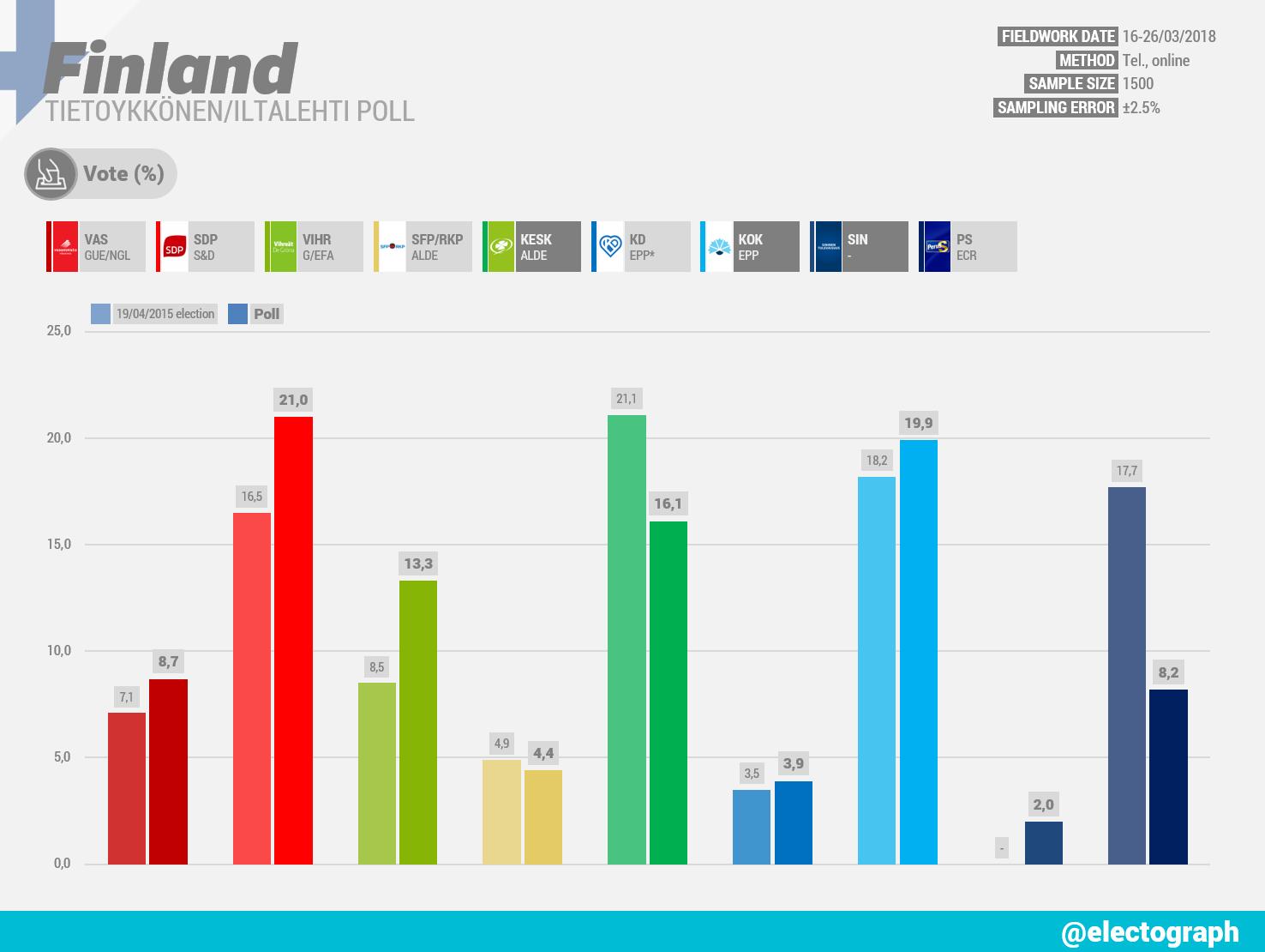 FINLAND Tietoykkönen poll chart for Iltalehti, March 2018