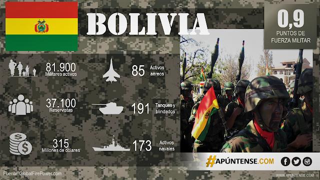 FUERZAS-ARMADAS-BOLIVIANAS