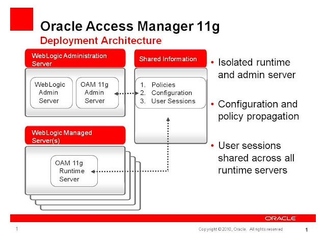 Oracle Access Management: How to configure OAM 11g Server