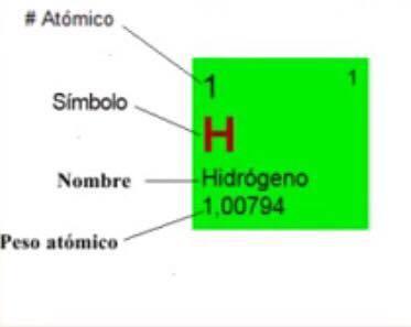 Nomenclaturaelectrones de valencia nmeros cunticostabla ahora veremos como usar la tabla peridica aqu vemos que el numero atmico urtaz Images