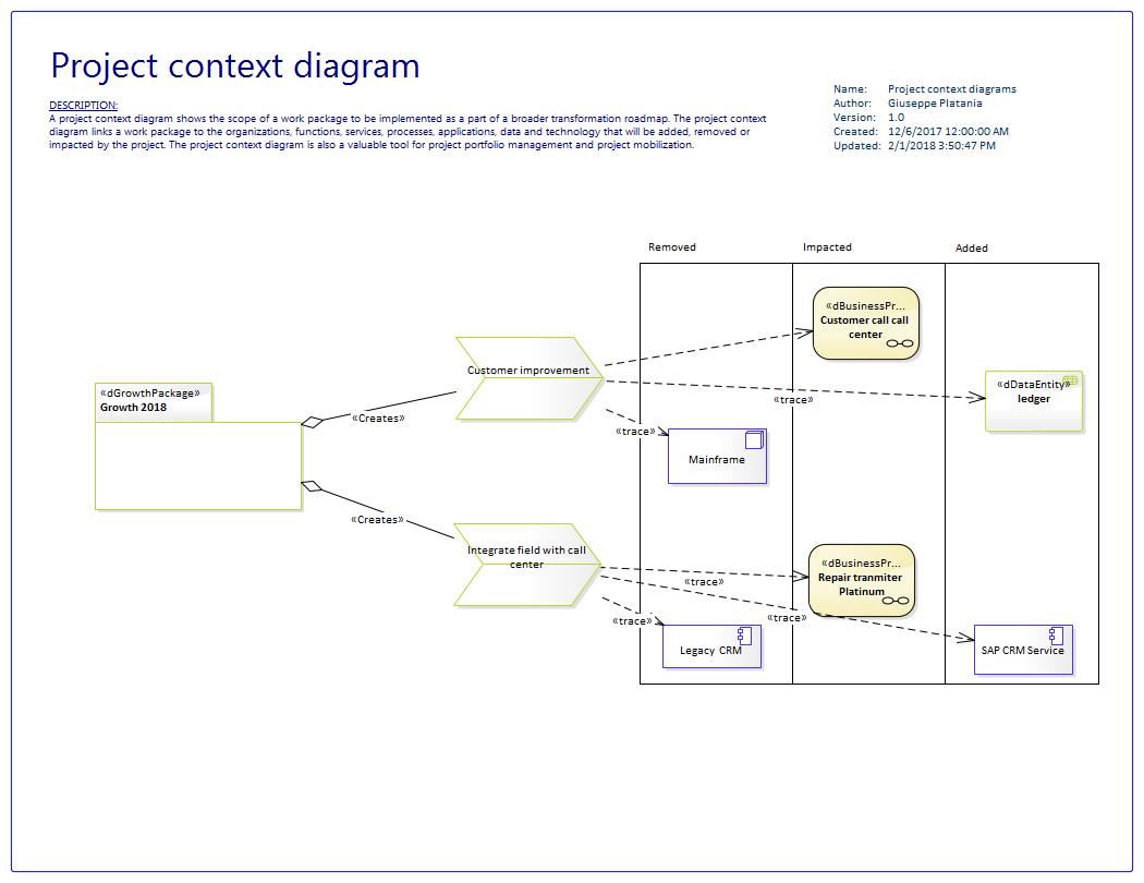 Uml context diagram eclipse avn5435 pump for septic tank diagram togaf diagram examples project2bcontext2bdiagrams togaf diagram exampleshtml publicscrutiny Images