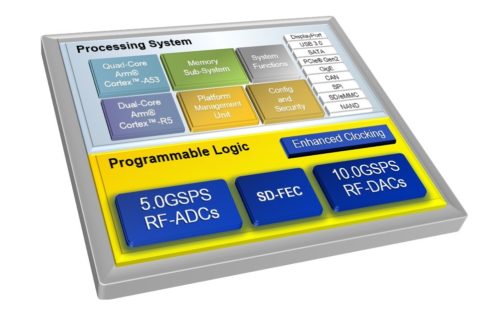 Xilinx updates Zynq UltraScale+ RFSoC chip for 5G sub-6GHz