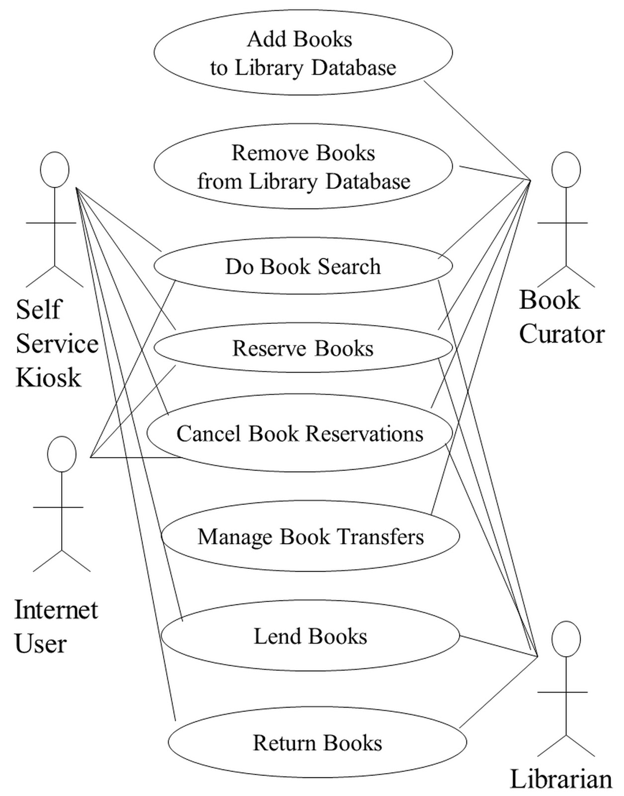 Working smart to deliver quality finding the high traffic use library management system use case diagram ccuart Gallery