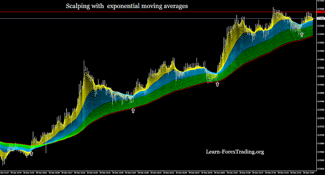 Scalping with  exponential moving averages