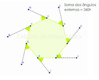 Ângulos externos de polígonos convexos