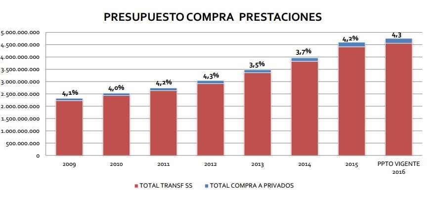 Ilustración 2. Evolución de la compra de prestaciones de Fonasa en el sector público y privado (2009-2016) en MM$ de cada año. Fuente Departamento de Comercialización Fonasa.