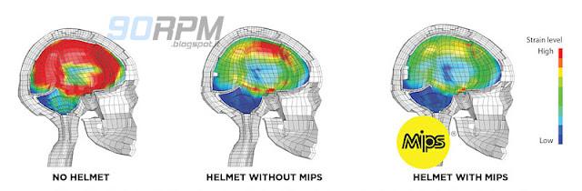 Grafica fornita dal produttore: viene mostrato come il casco dotato del sistema BPS/MIPS abbia protetto meglio il cervello del manichino