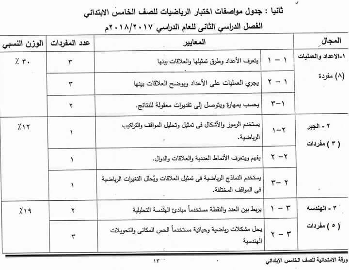 """مواصفات وتوزيع درجات الورقه الامتحانية لجميع المواد """" لغة عربية - انجليزى - علوم - دراسات - رياضيات """"  الفصل الدراسى الثانى"""