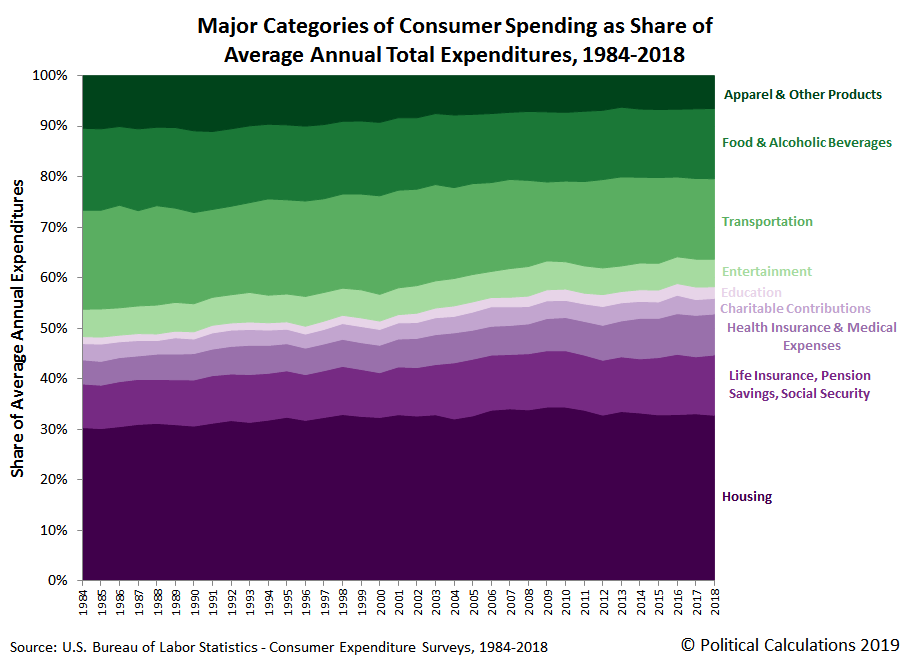 Major Categories of Consumer Spending as Share of Average Annual Expenditures per Consumer Unit, 1984-2018