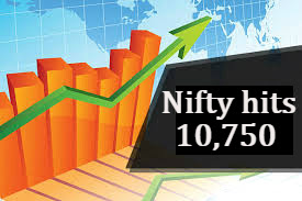 Bank Nifty futures, Equity Tips, Free Nifty future tips, Free Nifty Option Tips, Free Nifty Tips, Nifty Future live, Nifty Futures