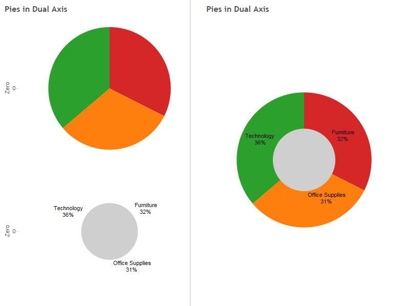 Voila click the above images to view interactive version also labeling inside pie chart vizible difference rh vizdiffspot