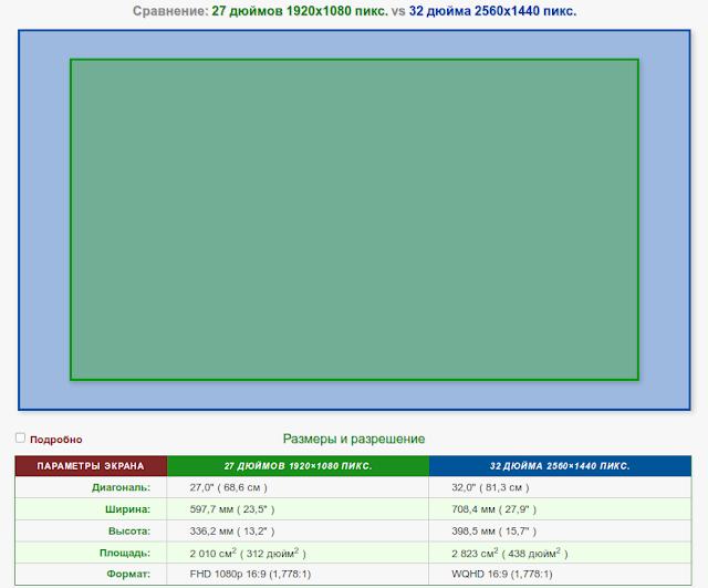 Сравнение мониторов 27 дюймов 1920x1080 и 32 дюйма 2560x1440