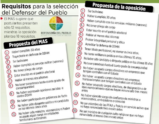 Requisitos para postular a Defensor del Pueblo
