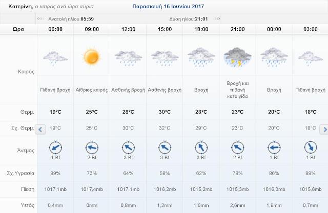 Ο καιρός σήμερα Παρασκευή 16 Ιουνίου 2017 στην Κατερίνη
