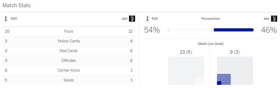 แทงบอล ไฮไลท์ เหตุการณ์การแข่งขันระหว่าง สเปอร์ส vs ยูเวนตุส