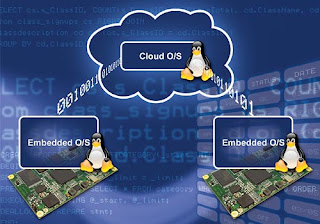 Embedded-Configurable operating system