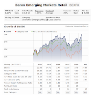 Baron Emerging Markets Fund (BEXFX)