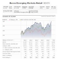 Baron Emerging Markets Fund (BEXFX)