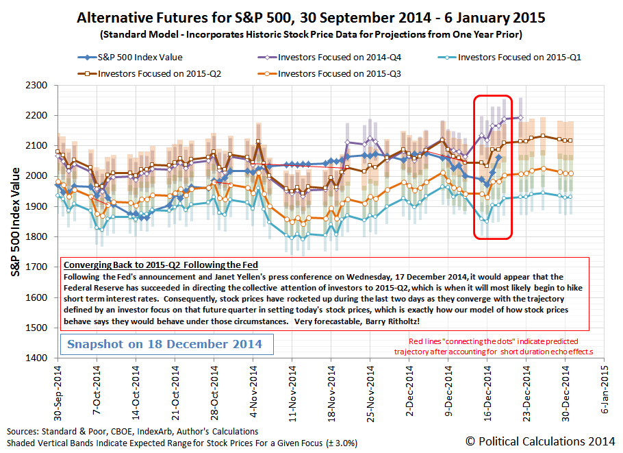 Alternative Futures for S&P 500 - Standard Model - 2014Q4 - Snapshot on 18 December 2014