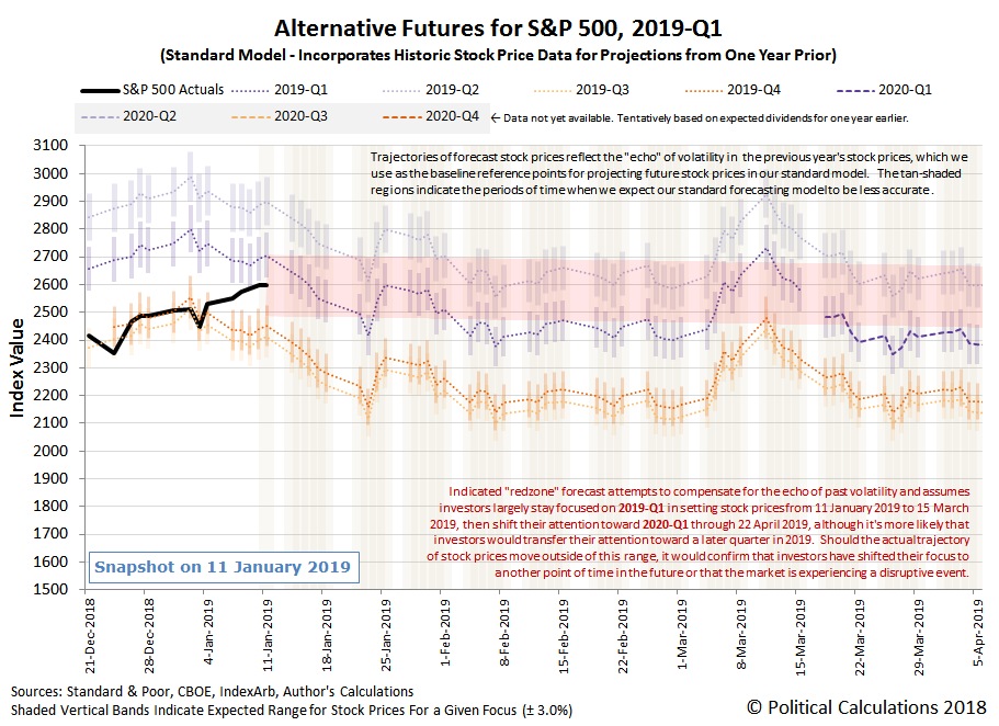 Alternative Futures - S&P 500 - 2019Q1 - Standard Model with Annotated Redzone Forecast - Snapshot on 11 Jan 2019