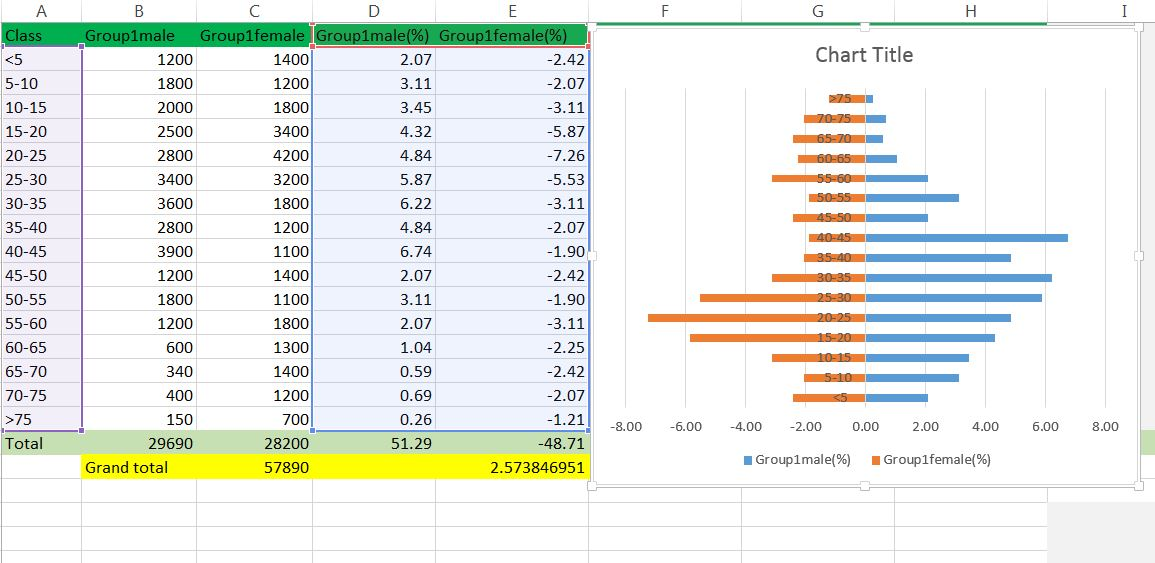 Advanced Graphs Using Excel  Creating population pyramid in excel - How To Graph Excel