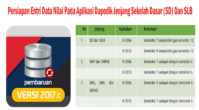 http://ayeleymakali.blogspot.co.id/2017/05/persiapan-entri-data-nilai-pada.html