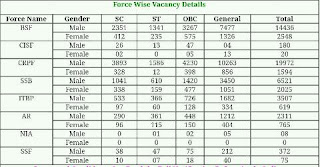 force-wise-vacancy-detail-ssc-gd-constable