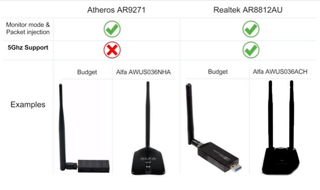 Cyber Security Leituras, traduções e links: Top Adaptadores USB