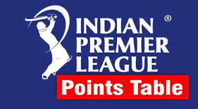 IPL-2017-Points-table-team-standing-of-season-10-indian-premier-league