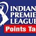 IPL 2017 Points Table - Teams Standings