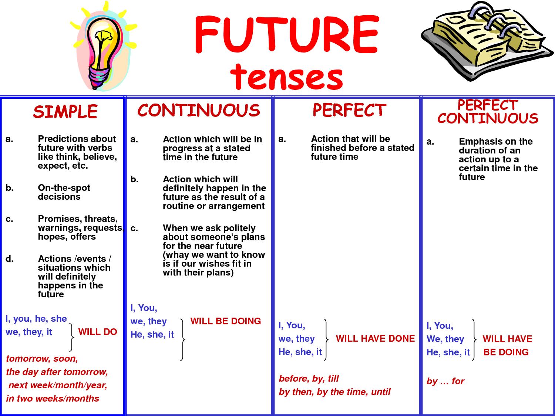 tenses future tense grammar bahasa inggris