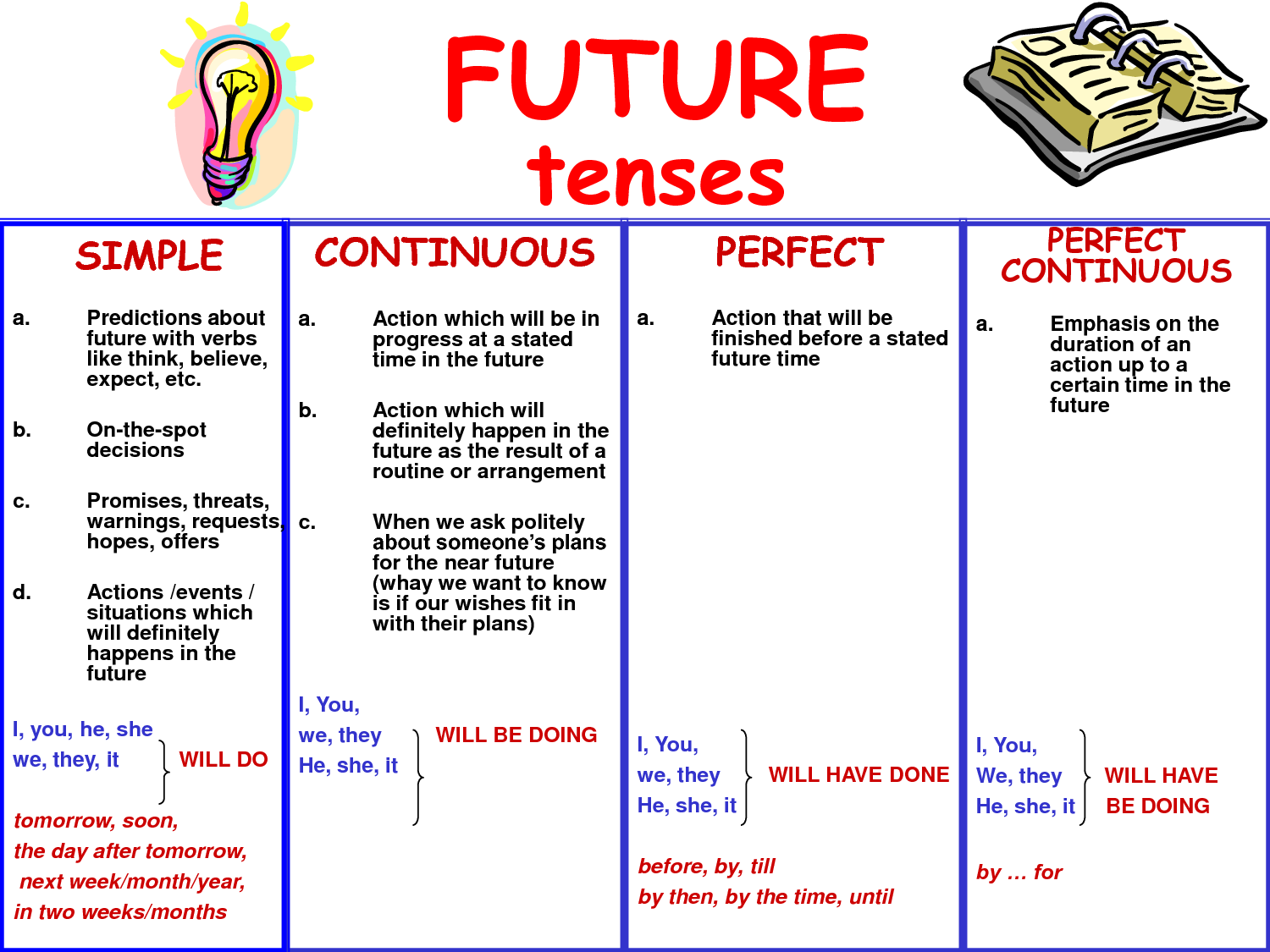 Learning English Tenses